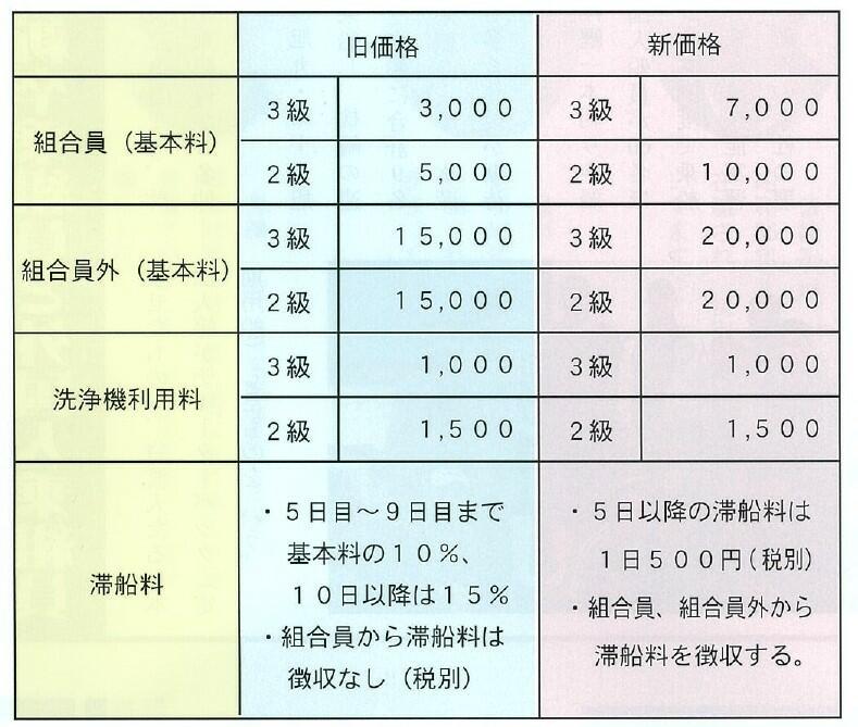 上架施設価格改定